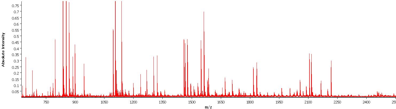 Figure 3: Mass spectra of tumor region.  Example of  one mass spectra pattern in a range of 600-3200 m/z of  a tumor region (FFPE sample).