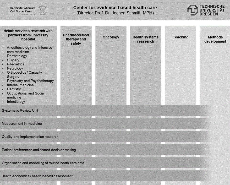 Research activities of the Center for Evidence-based Healthcare @Zentrum für evidenzbasierte Gesundheitsversorgung (ZEGV)
